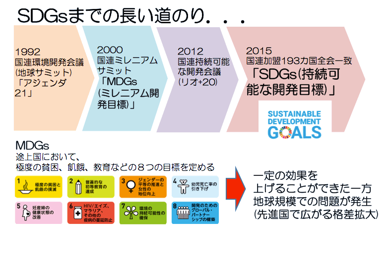 SDGsまでの長い道のり