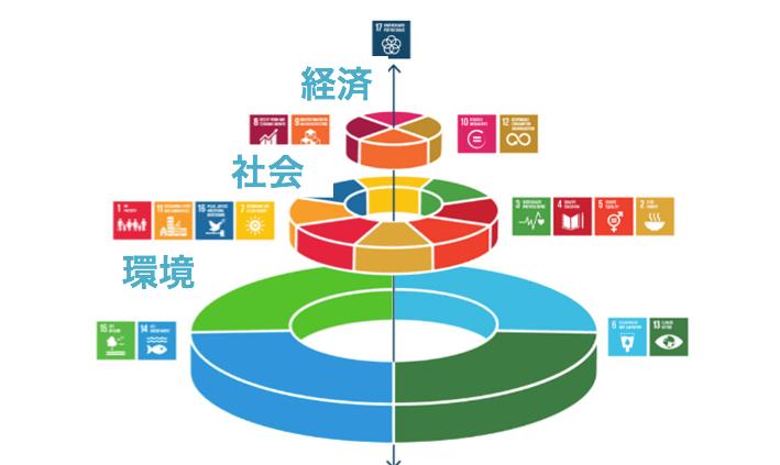 SDGsのイメージ図