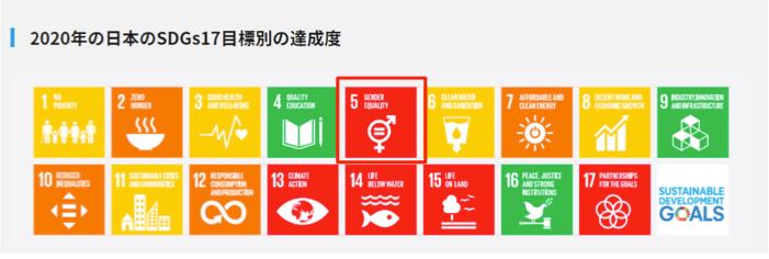 2020年の日本のSDGs17目標別の達成度